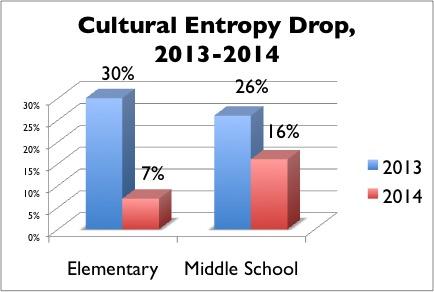 Culture Entropy Drop